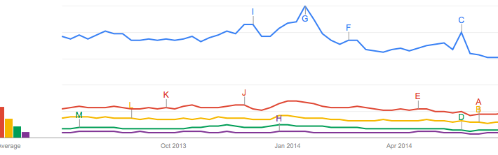 Google Trends - Web Search interest_ bangkok, phuket, pattaya, chiang mai, hua hin - Worldwide, Past 12 months